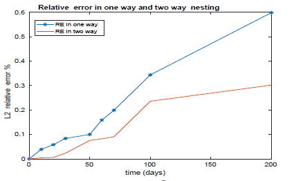 A Multiply Nested Model for Non-Linear Shallow Water Model