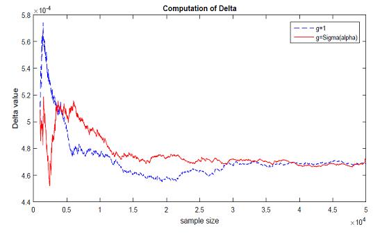 Sensitivity Analysis on Regime-Switching Models by Wiener-Malliavin Calculus